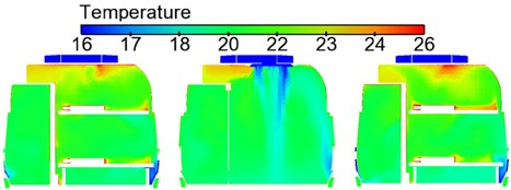 Contours of temperature distribution on horizontal cross section in the sleeper compartment