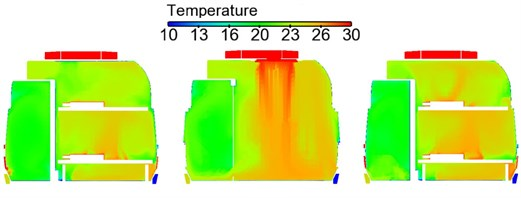 Contours of temperature distribution on horizontal cross sections in the sleeper compartment