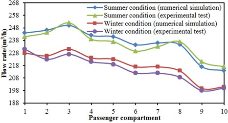 Comparisons between experimental test and numerical simulation