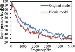Sound pressure levels of different observation points