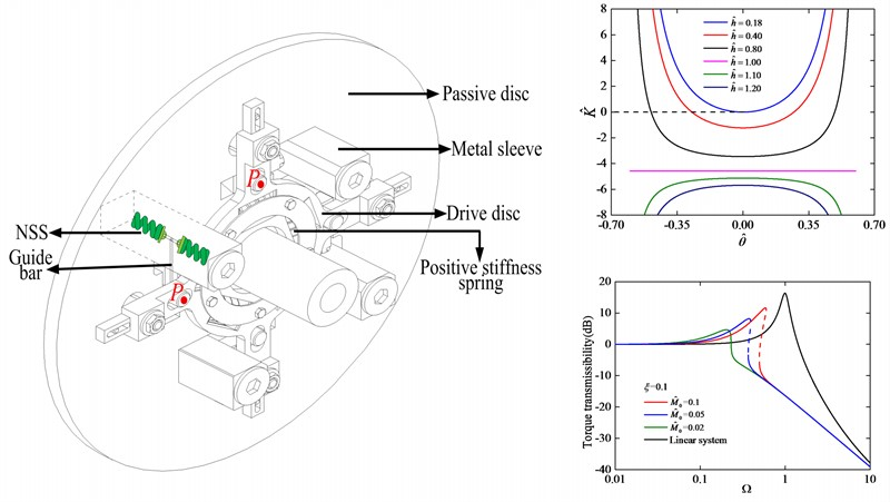 Stiffness and vibration isolation characteristics of a torsional isolator with negative stiffness structure