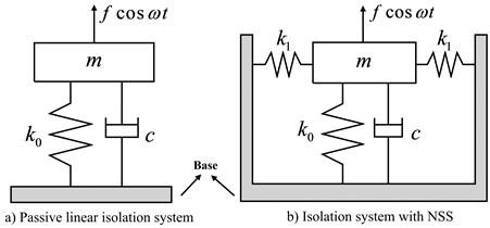 Original principle model of vertical vibration isolation system