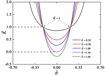 Stiffness curves for h^= 0.18 and various values of k^