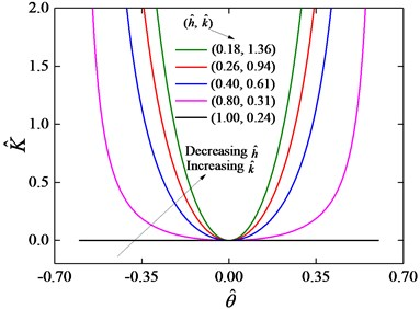 Stiffness curves with the zero condition  at the equilibrium position