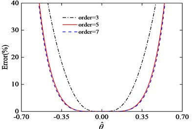 Error of the third, fifth and seventh order Taylor series expansion
