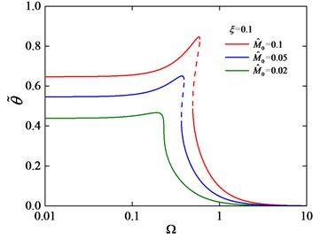 Torsion amplitude-frequency curves  under different M^0 with ξ= 0.1
