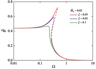 Torsion amplitude-frequency curves  under different ξ with M^0= 0.02