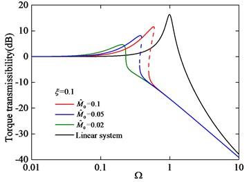 Torque transmissibility under different excitation amplitude M^0 with ξ= 0.1
