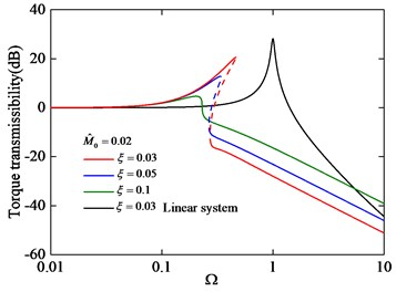 Torque transmissibility under different damping ξ with M^0= 0.02