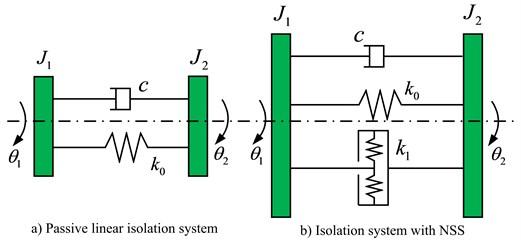 Original principle model of torsional vibration isolation system