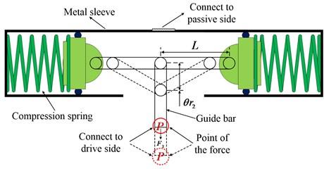 Schematic diagram of negative stiffness structure