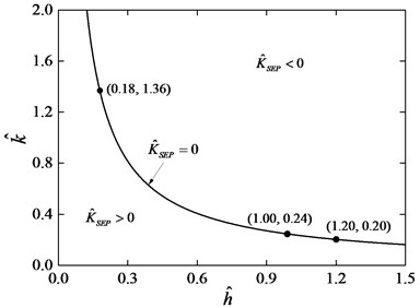 Region of K^SEP for various values of h^ and k^