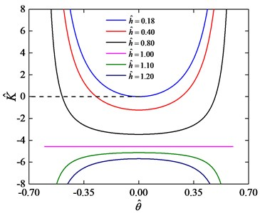 Stiffness curves for k^= 1.36 and various values of h^