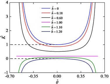 Stiffness curves for value of k^= 0.20 and various values of h^