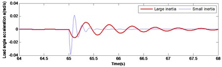 Comparison of large and small inertia load in angular velocity and angular acceleration at braking