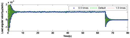 Load angular velocity and angular acceleration response under  large inertia by changing the torsional stiffness of intermediate shaft