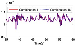 Comparison of the angular velocity of  different combinations at the meshing position under large inertia
