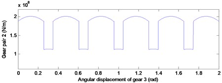 Time-varying stiffness curve of gear pair 1 and gear pair 2