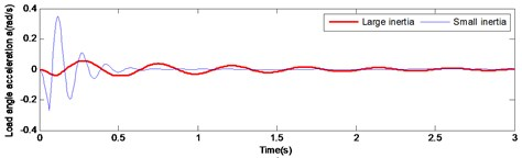 Comparison of large and small inertia load in angular velocity and angular acceleration at start-up