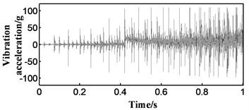 Elimination of zero drift with wavelet transform