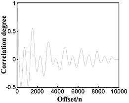 Processing details of speed measurement method under different engine working conditions