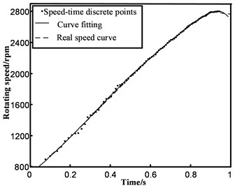 Comparison between the acceleration section's discrete points based  on fitting and interpolation in the normal condition