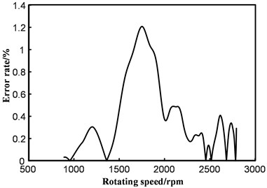 Error rate analysis of fitting curve and real velocity curve