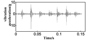 Contrast between signals before and after envelope analysis