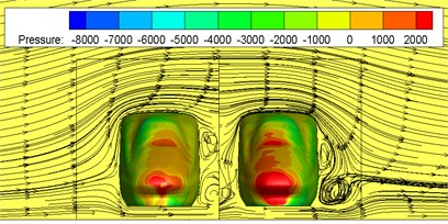 Pressure distributions on the cross section with crosswinds