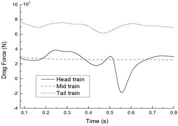 Time-history curves of aerodynamic forces of each train body