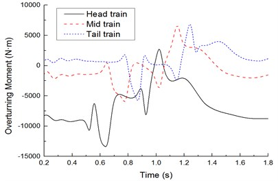 Time-history curves of lateral rolling force moments of each train body