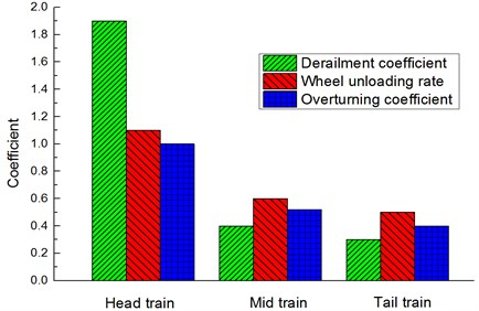 Analysis on running safety of each train body
