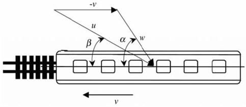 Theories of resultant wind velocity