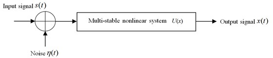Multi-stable nonlinear model