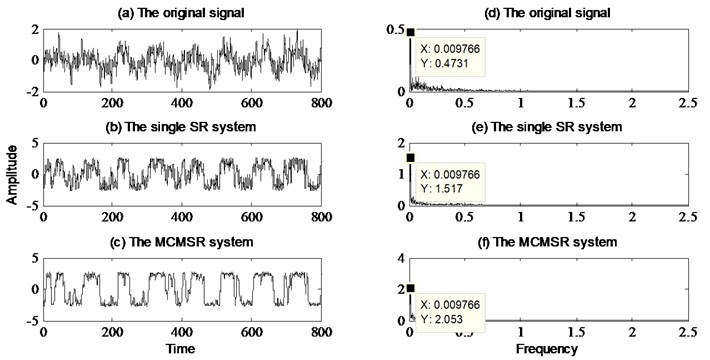 Comparison of signal detection between single SR model and MCMSR model