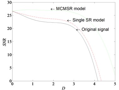 SNR curves of original signal, single SR model and MCMSR model