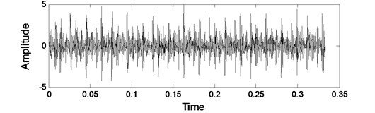 The waveform and spectrum of actual signal