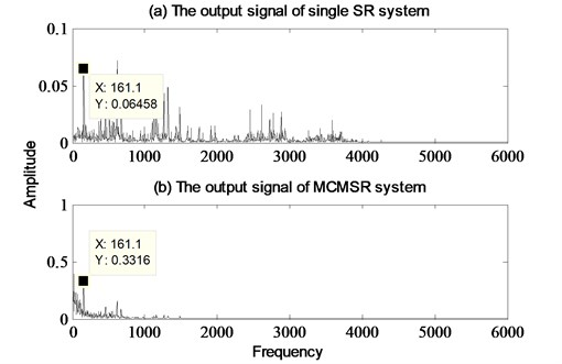 The analyzed results of bearing inner race fault using signal SR model and MCMSR model