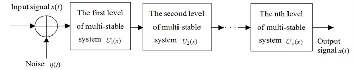 Multi-scale cascaded multi-stable SR system