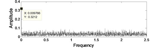 The original signal's waveform and spectrum