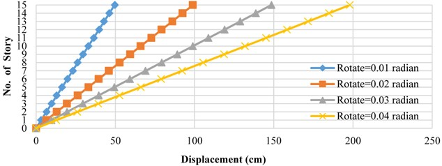 Lateral displacement curves for floors under static inelastic analysis  and first mode load distribution