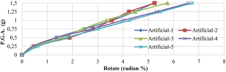 Variation of relative floor rotation versus earthquake  peak acceleration values for the 5 artificial earthquakes