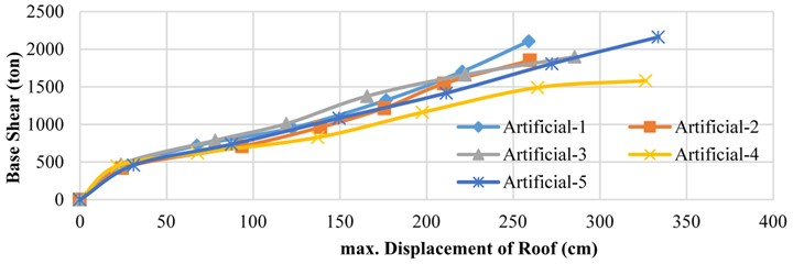 Variation of the maximum roof displacement with seismic base shear  for various PGA values in case of the 5 artificial earthquakes
