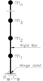 a) Two rigid cores involving link beam and spring and viscous dampers,  b) the idealized model of a rigid core with torsional spring
