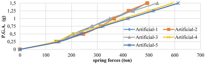 Maximum force in pre-compressed springs for the 5 artificial earthquakes  with various PGA values