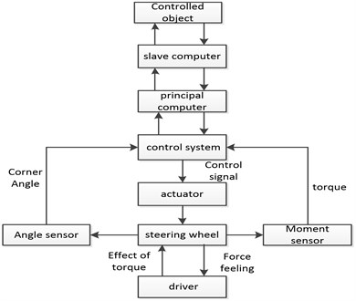 The force feedback block diagram of the steering simulation system