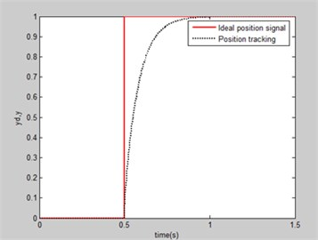 Step response curve of current loop PID control