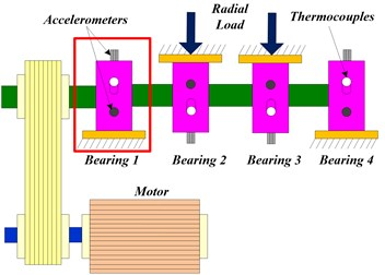 Experimental setup for bearing accelerated life test [22, 23]