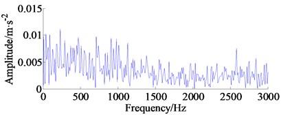 Original experimental signal, amplitude spectrum and envelope spectrum