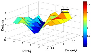 Kurtosis surf plot under different Q-factor and decompose level,  and the reconstructed vibration signal from the maximum peak